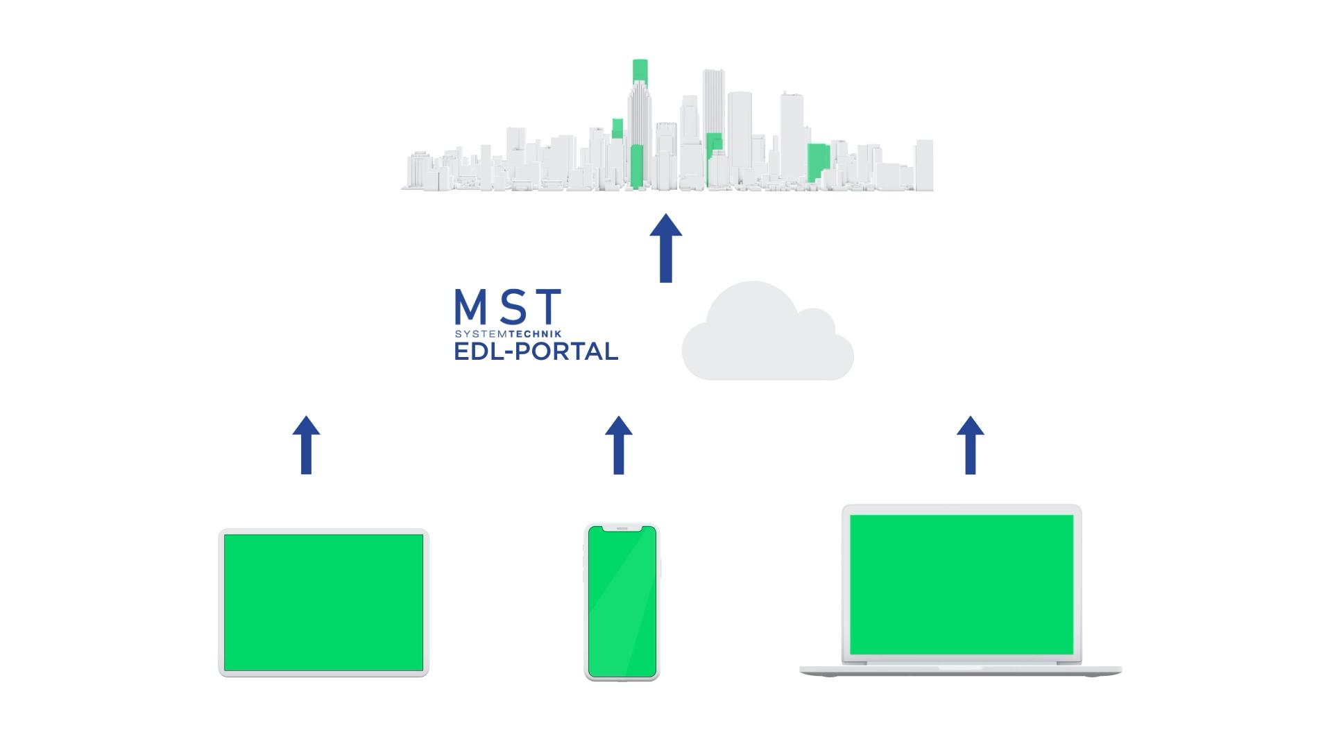 MST Systemtechnik: Alarme im EDL-Portal